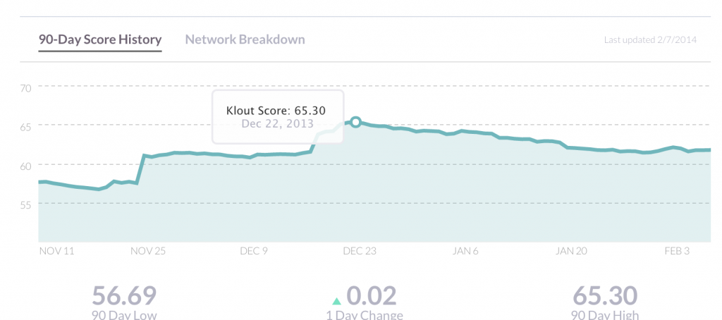 Day 38: My New Form of Captcha Anti-Spam Stuff, and Klout Becomes Almost Useful. 7